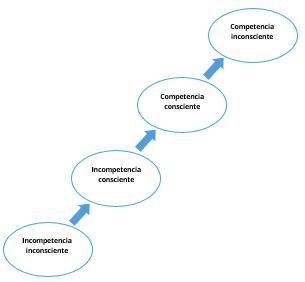 las 4 etapas de aprender ingles - the learning journey